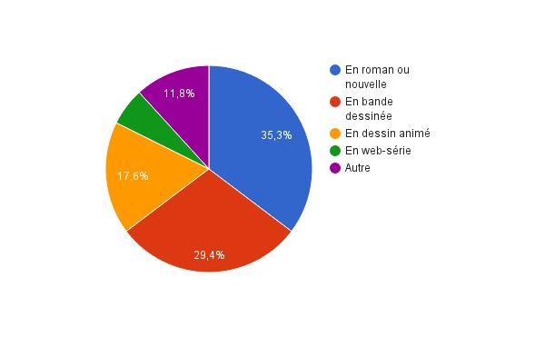 sondage30